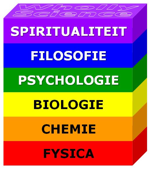 De centrale hiërarchie van Wholly Science