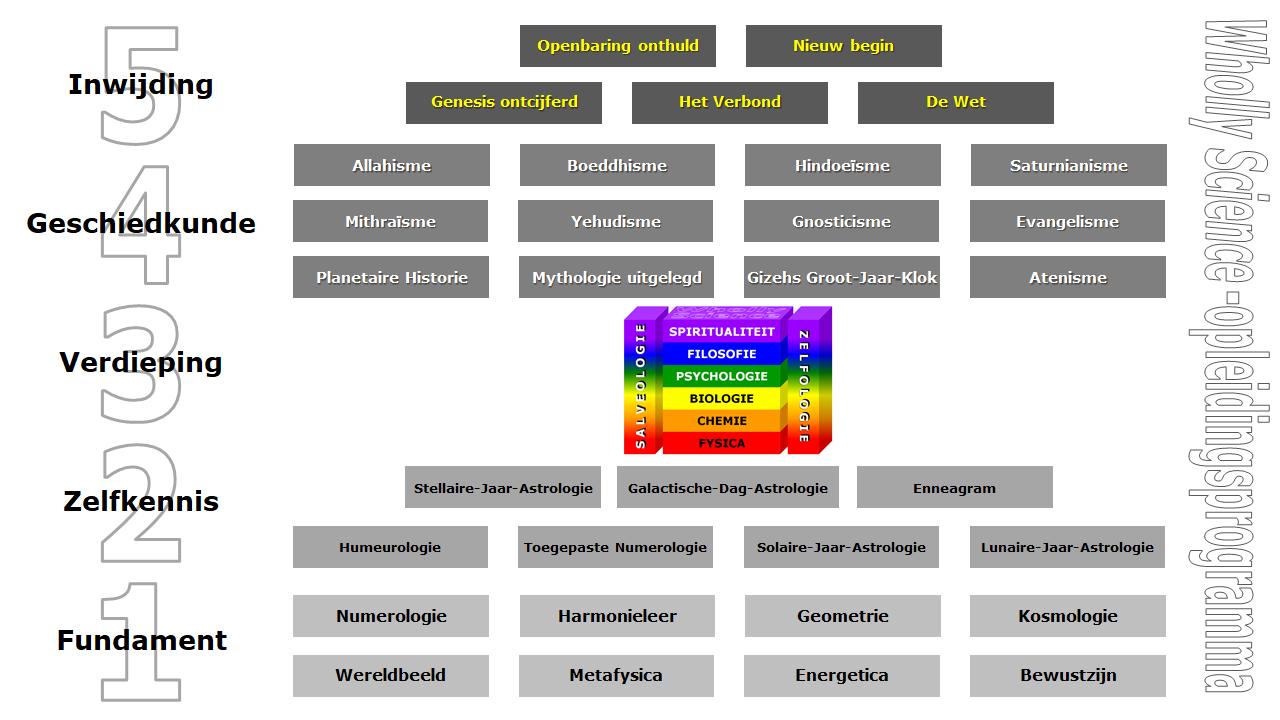 overzicht van het Wholly Science-opleidingsprogramma